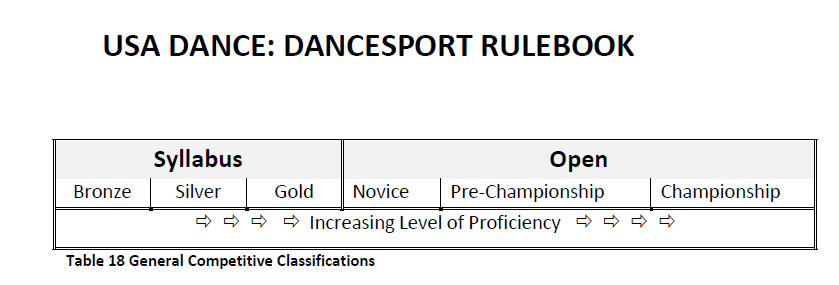Proficiency Levels - Illustration from USA Dance DanceSport Rulebook