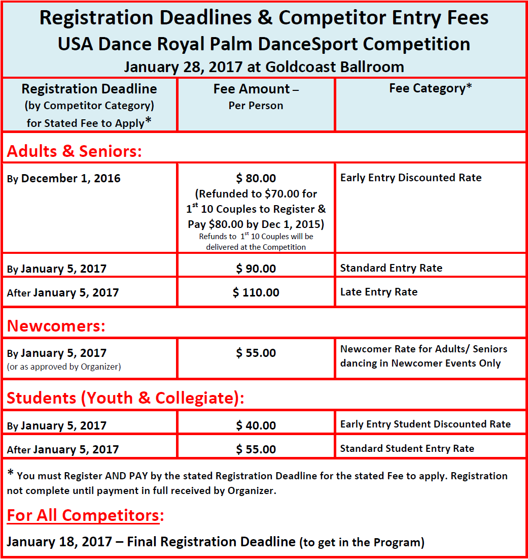 Click Here to Enlarge: 2017 Registration Deadlines & Competitor Entry Fees
