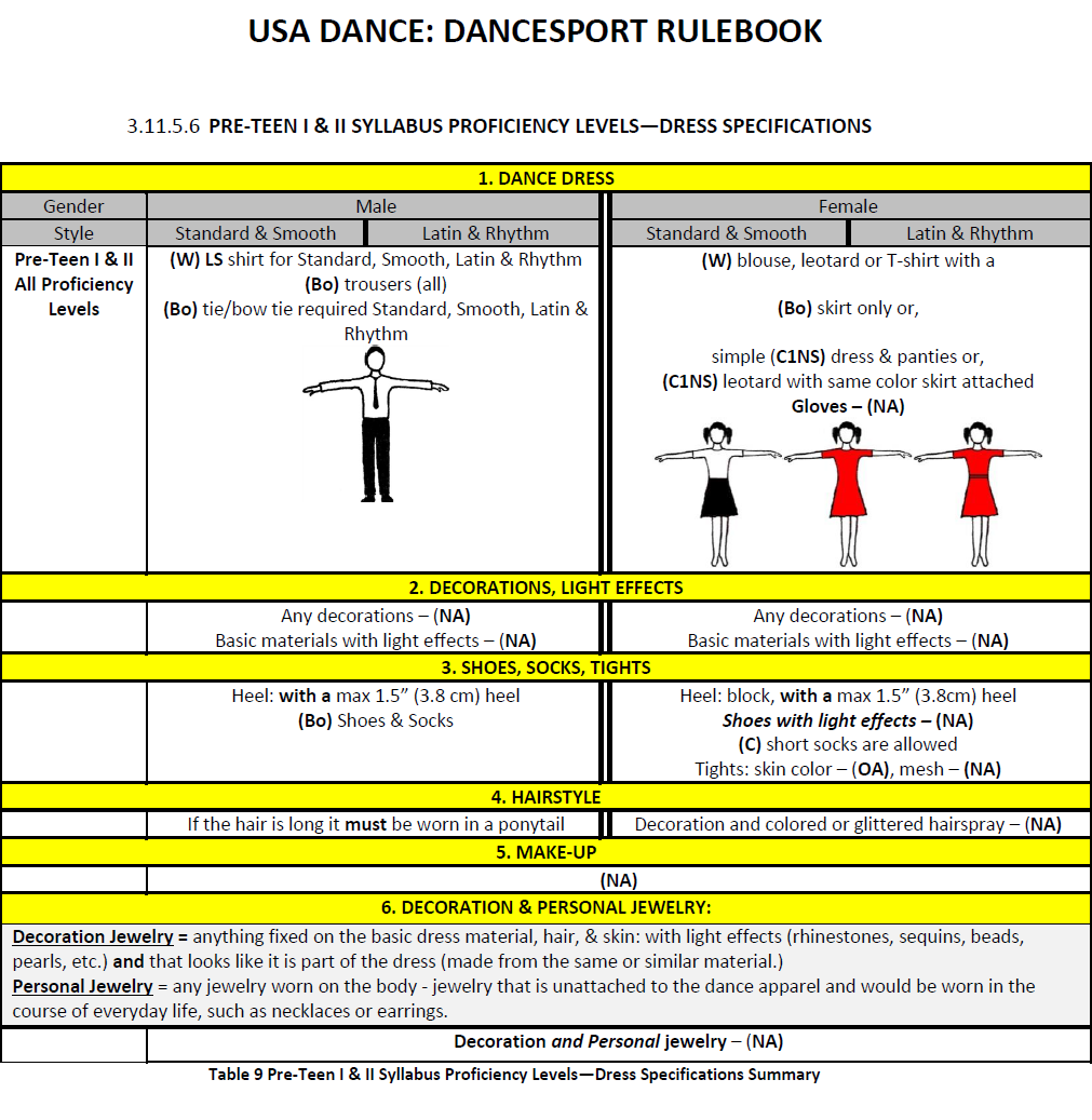 Pre-Teen I & II - Syllabus Proficiency Levels - Dress Specifications