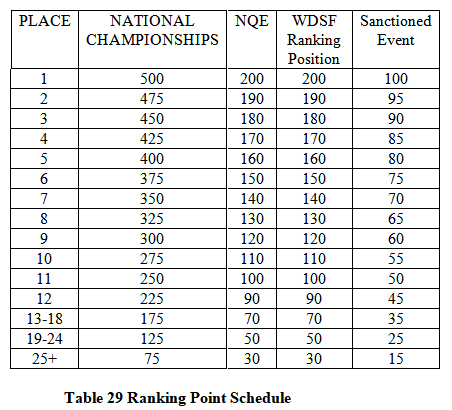 Table 29 - Ranking Point Schedule