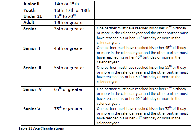 Section 4.8 USA Dance Age Classifications (3)